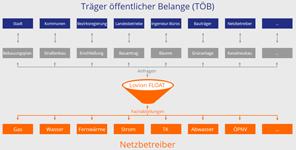 Träger öffentlicher Belange (TÖB)