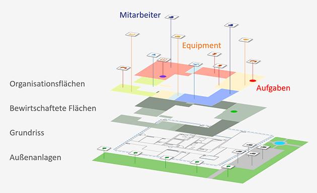 Facility Management mit Lovion BIS