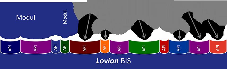 Modulare Software - Lovion
