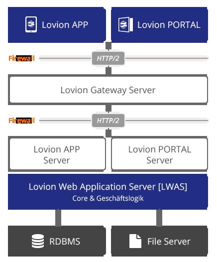 Lovion Webtechnologie